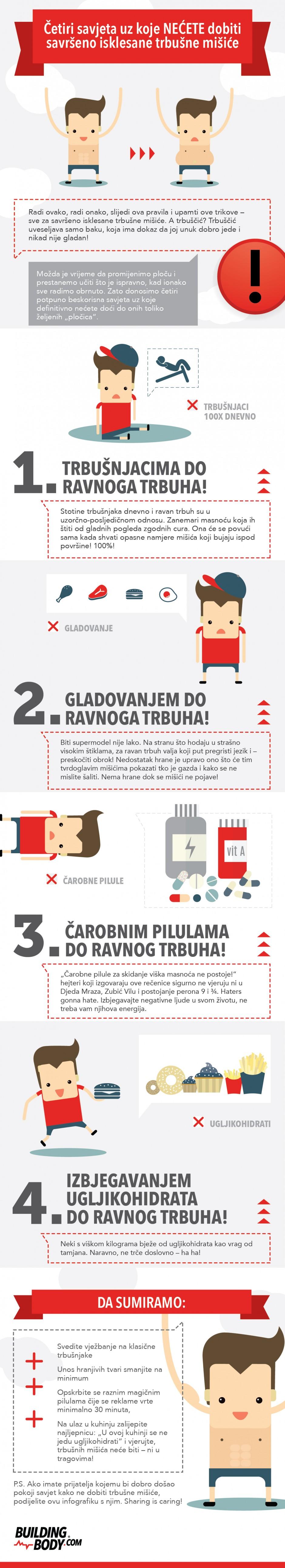 infografika_kako ne dobiti trbušne mišiće